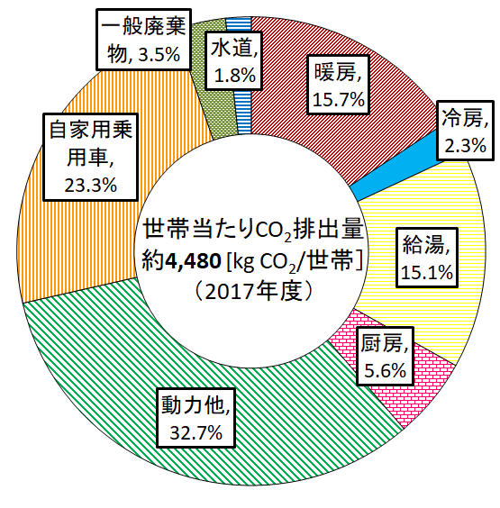 家庭の用途別二酸化炭素排出量2017年度