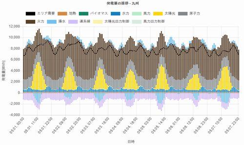 九州電力供給2017年