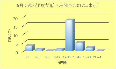 東京の2017年6月に最低湿度を記録した時間帯のグラフ