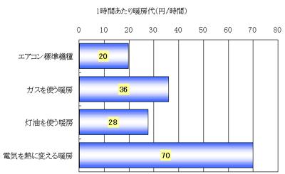 暖房器具別の光熱費の違い