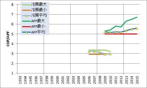 5.6kWエアコンの省エネ性能の向上