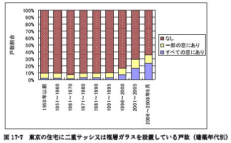 複層ガラスの導入。うちエコロジック検証WG報告書(2013)、総務省平成20年住宅・土地統計調査