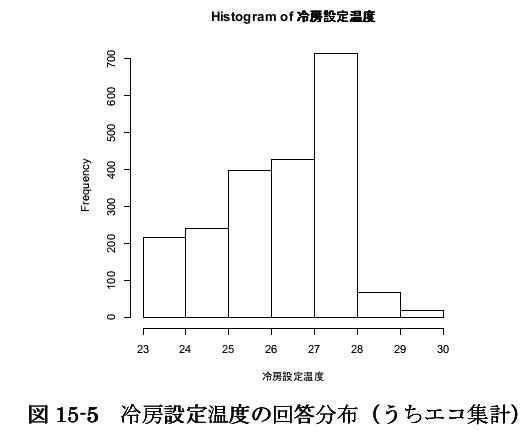 エアコン冷房設定温度の分布p.660