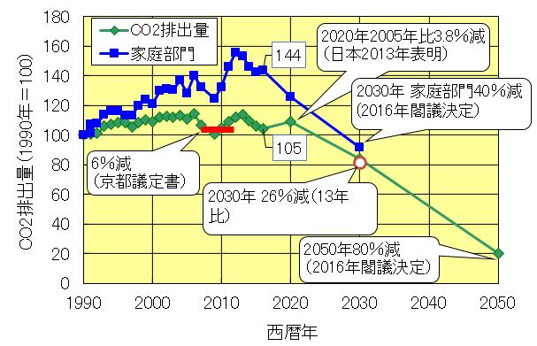 日本全体と家庭のCO2排出量推移と削減目標