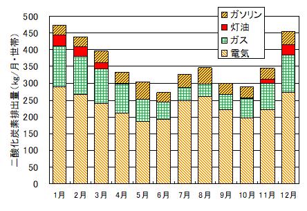 月別のCO2排出量-東京