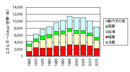 1世帯あたりのエネルギー消費量推移