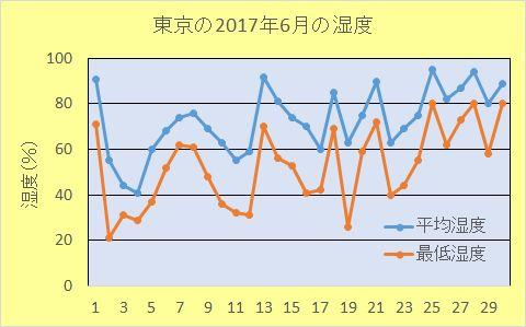 東京の2017年6月の湿度のグラフ