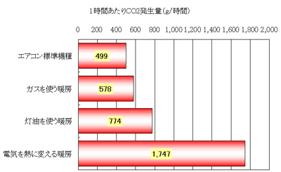 暖房器具別の二酸化炭素排出量の違い